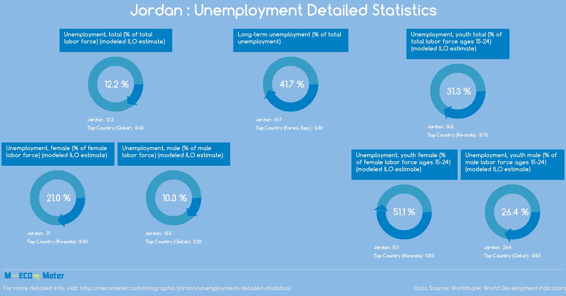 Jordan : Unemployment Detailed Statistics