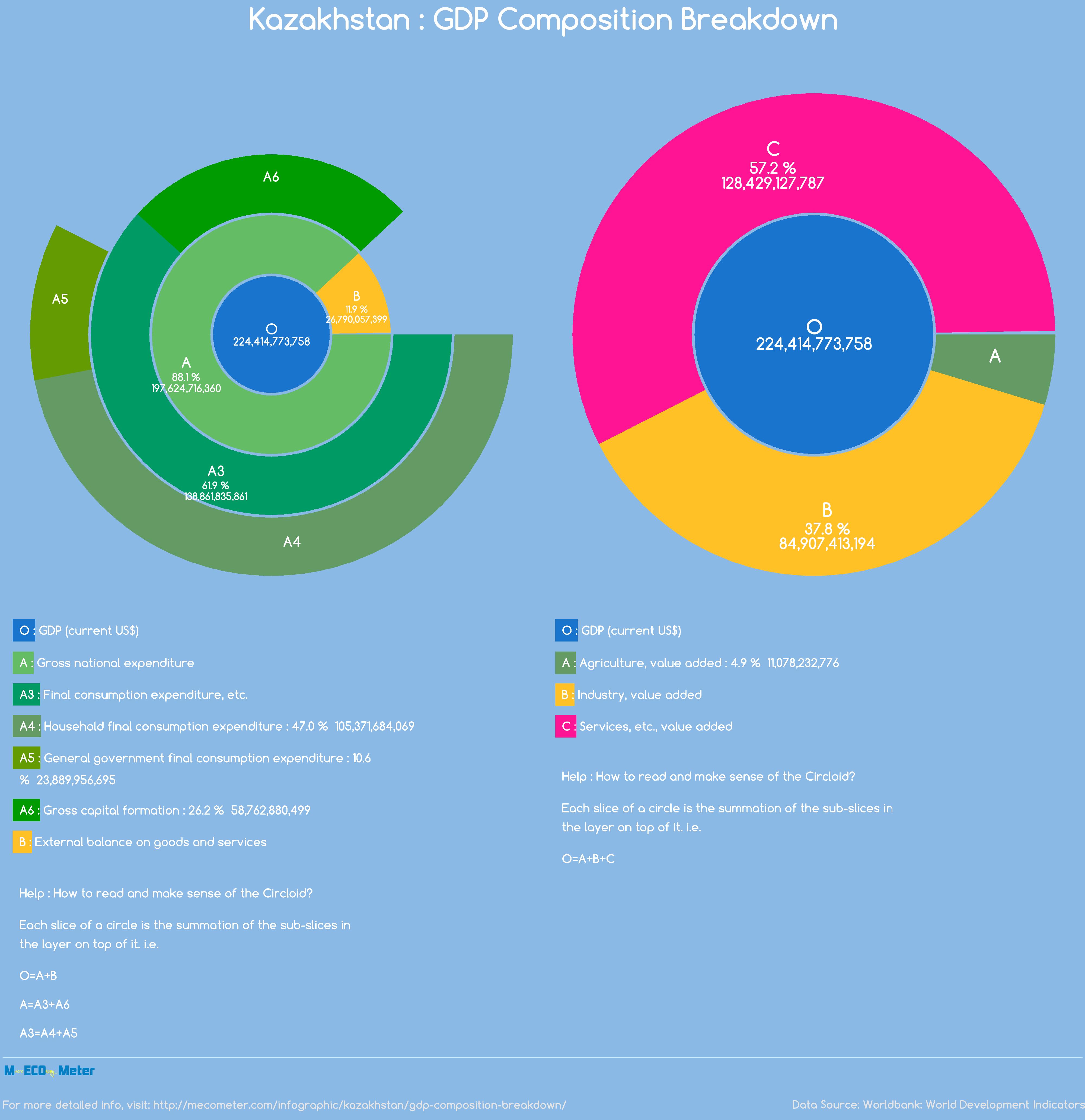 Kazakhstan : GDP Composition Breakdown