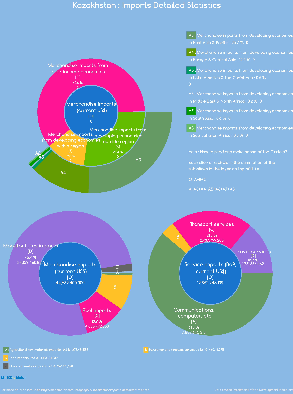 Kazakhstan : Imports Detailed Statistics