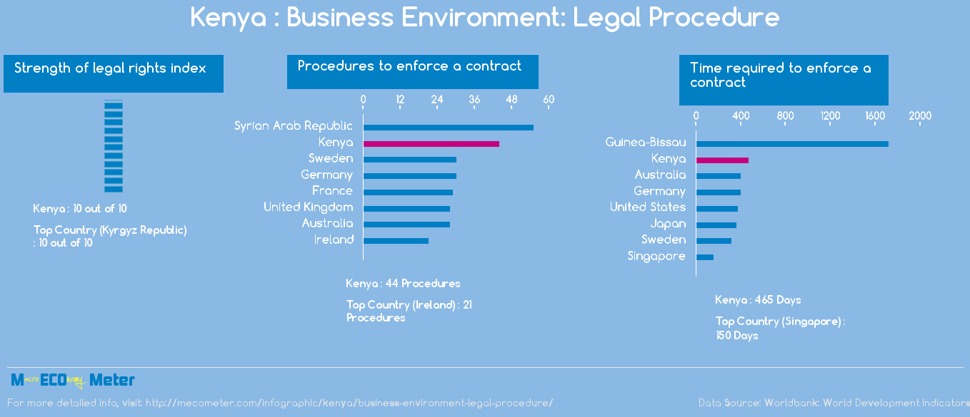 Kenya : Business Environment: Legal Procedure