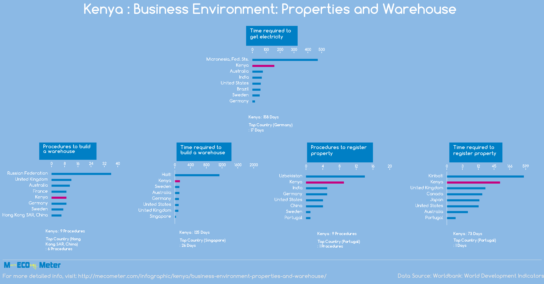 Kenya : Business Environment: Properties and Warehouse