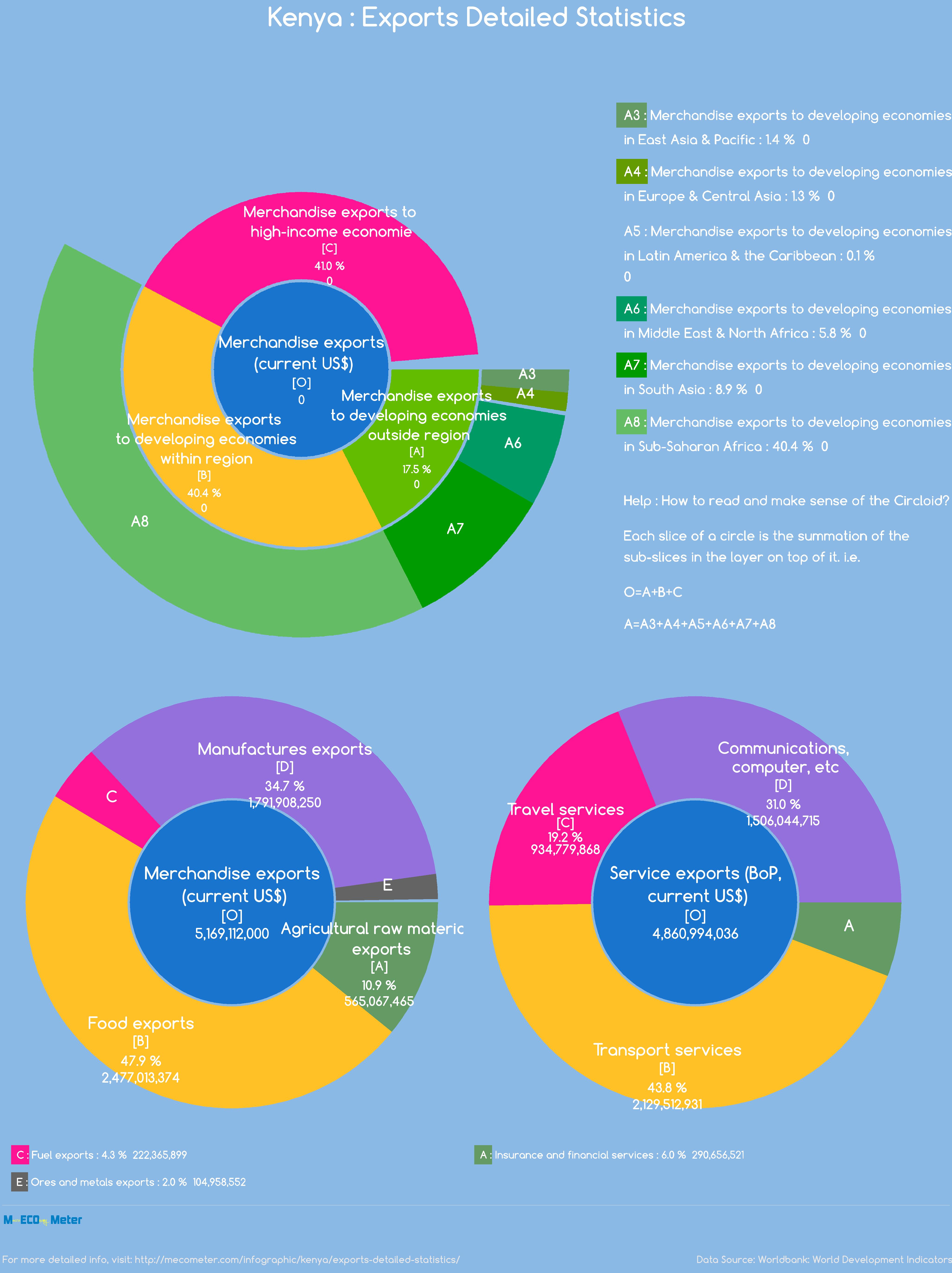 Kenya : Exports Detailed Statistics