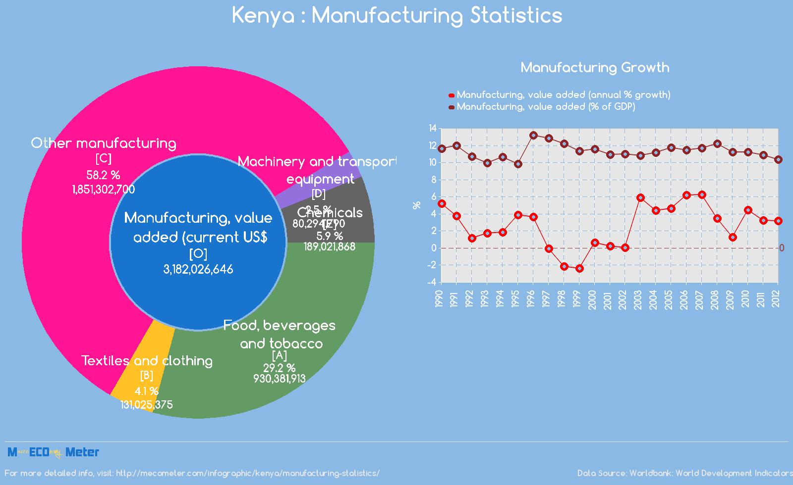 Kenya : Manufacturing Statistics