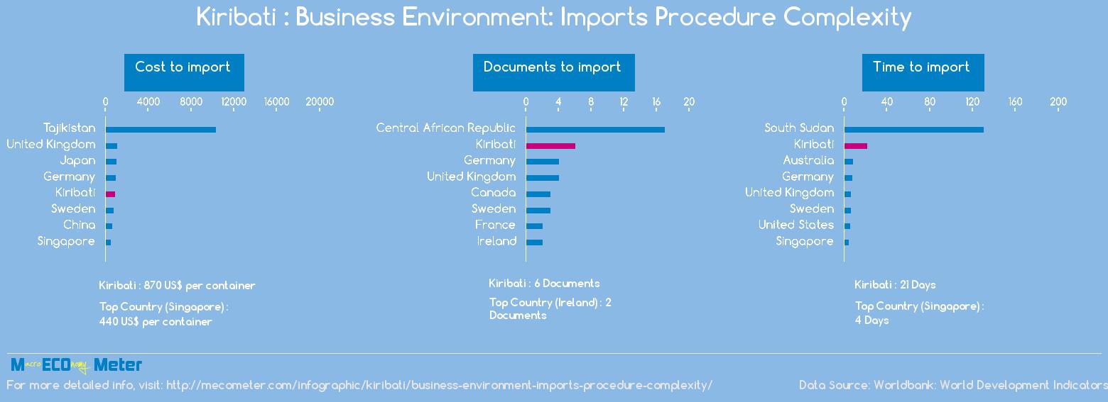 Kiribati : Business Environment: Imports Procedure Complexity