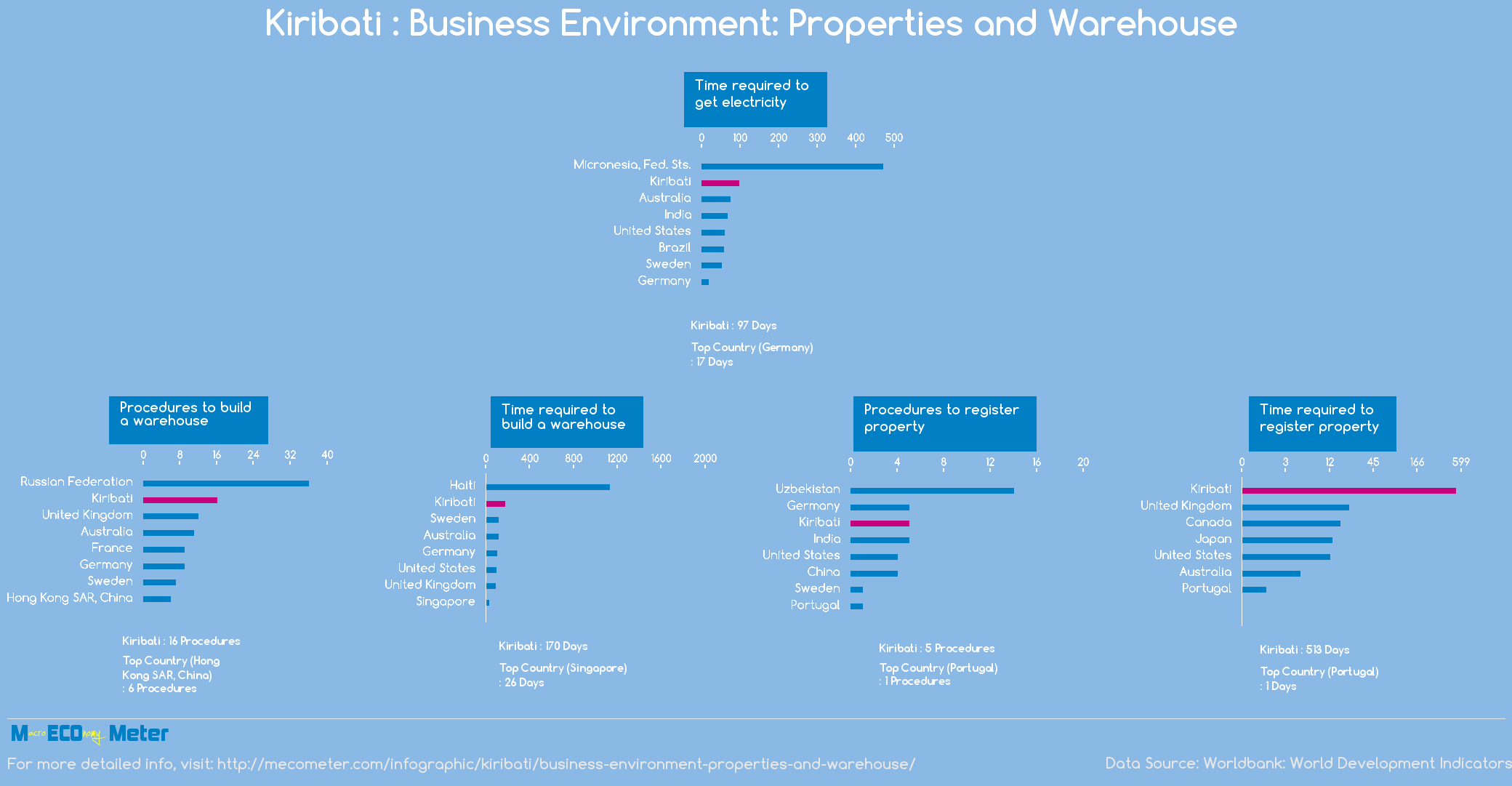 Kiribati : Business Environment: Properties and Warehouse