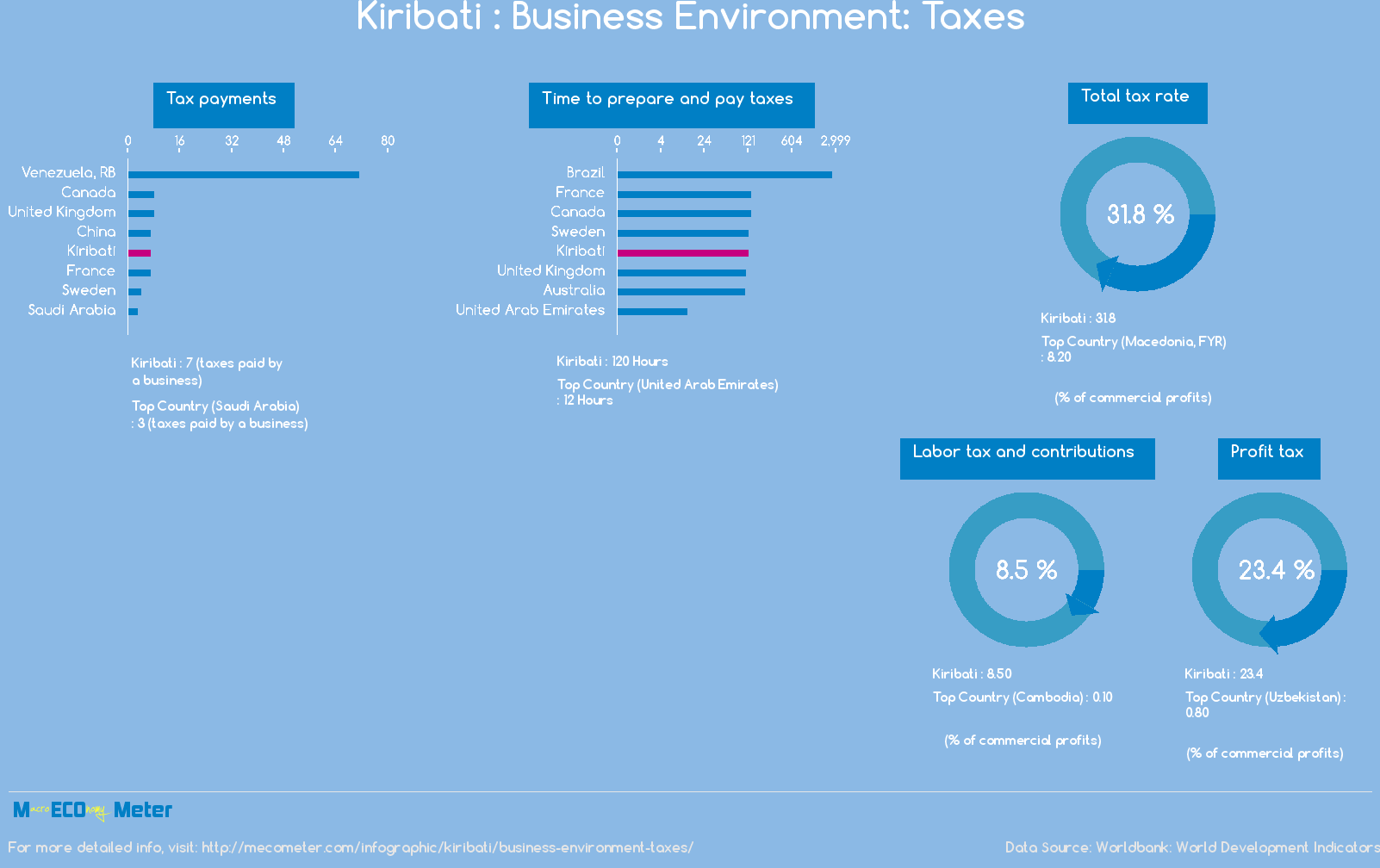 Kiribati : Business Environment: Taxes
