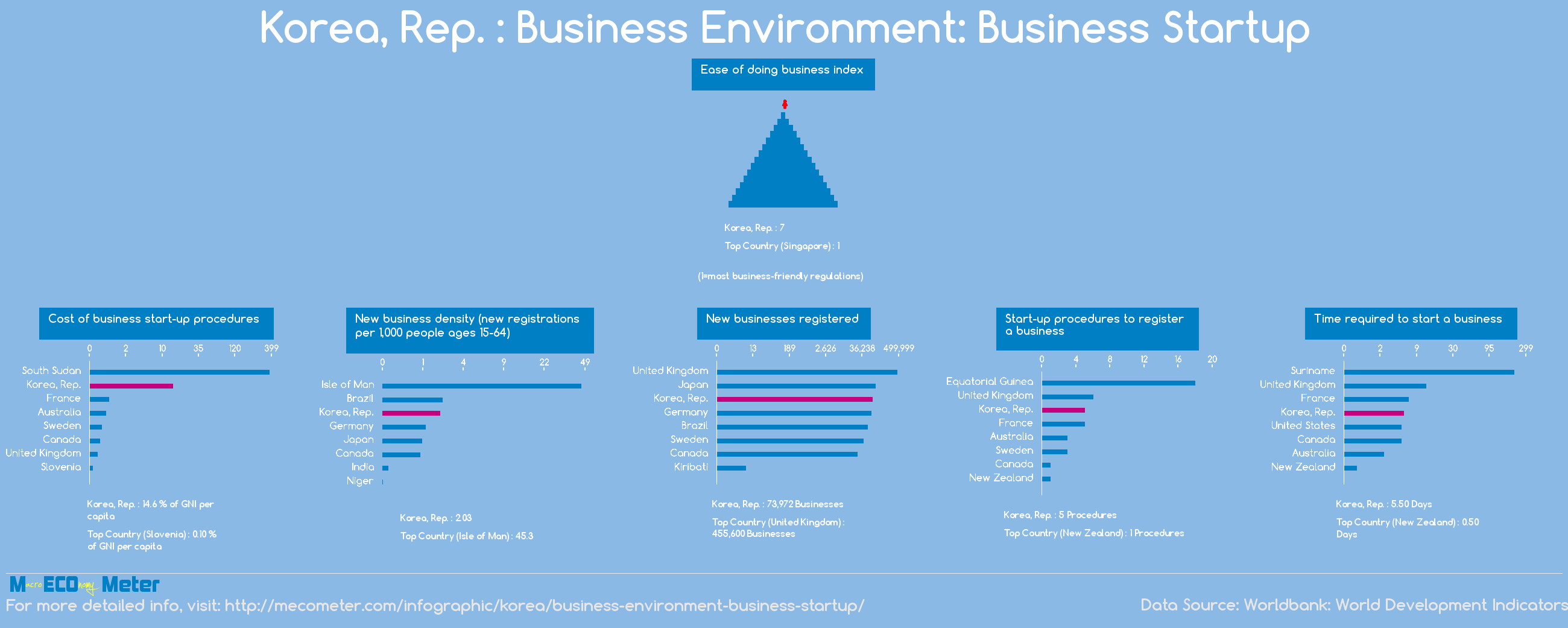 Korea : Business Environment: Business Startup