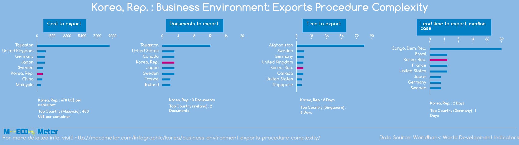 Korea, Rep. : Business Environment: Exports Procedure Complexity