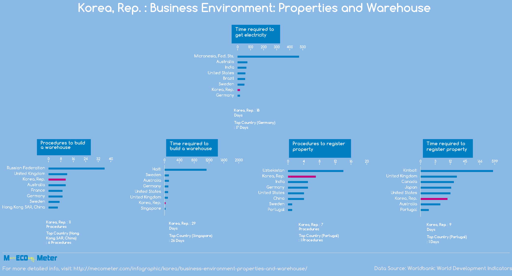 Korea, Rep. : Business Environment: Properties and Warehouse