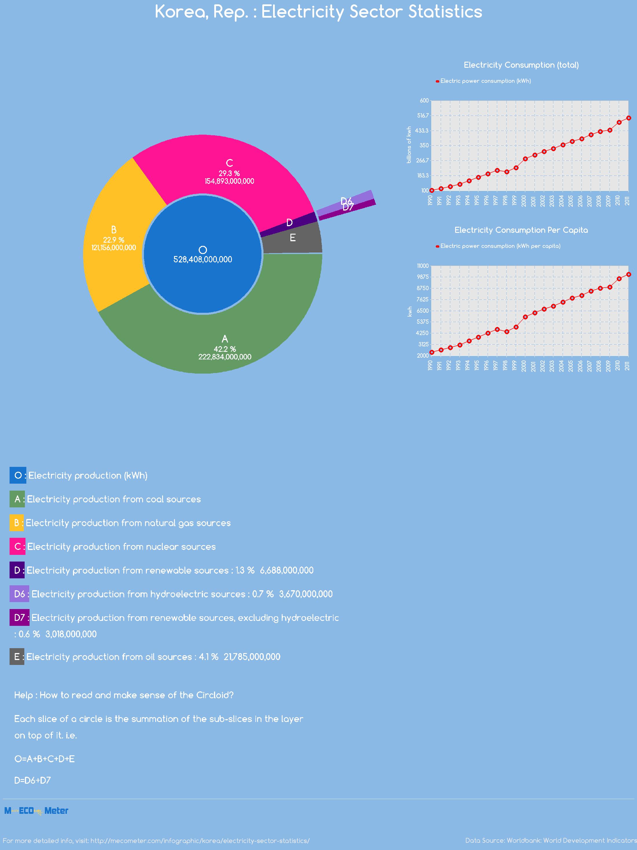 Korea, Rep. : Electricity Sector Statistics