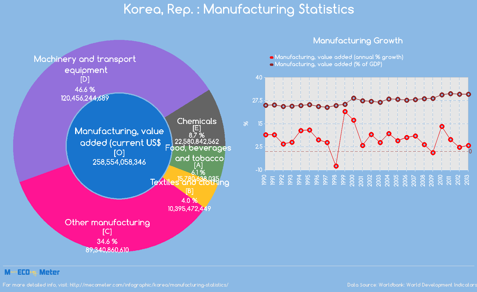 Korea : Manufacturing Statistics