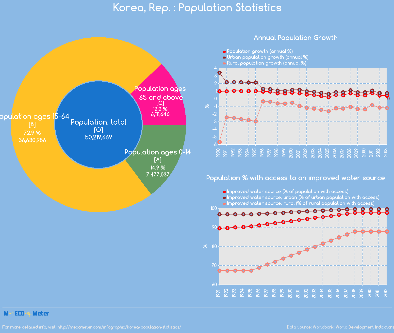 Korea, Rep. : Population Statistics