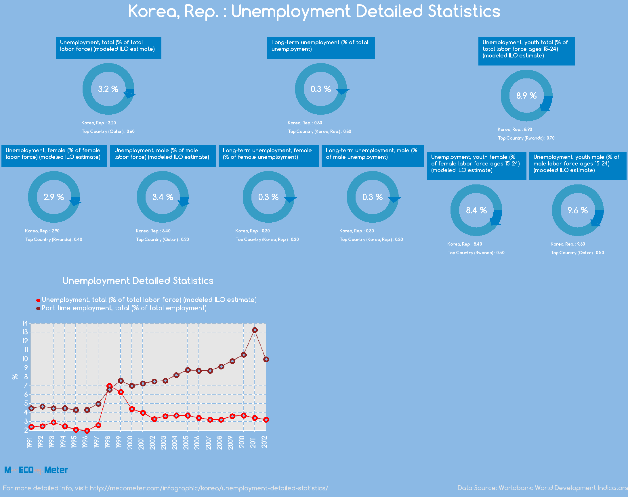 Korea, Rep. : Unemployment Detailed Statistics