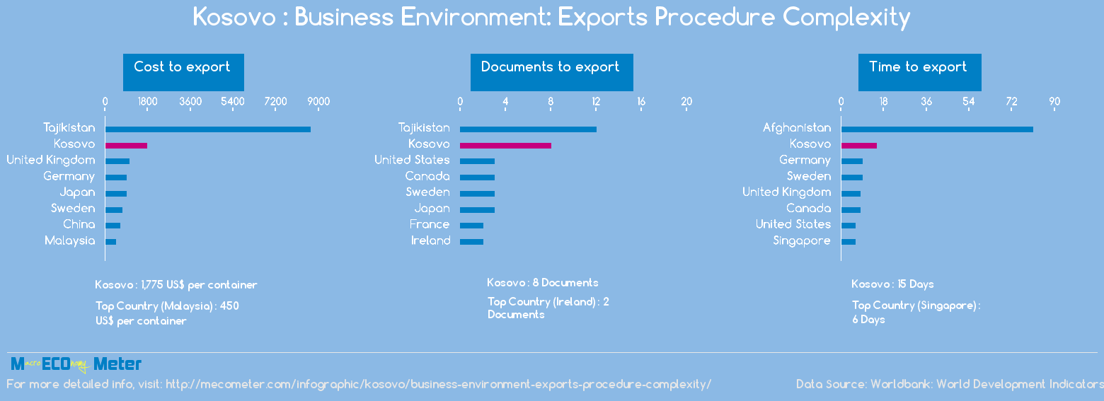 Kosovo : Business Environment: Exports Procedure Complexity