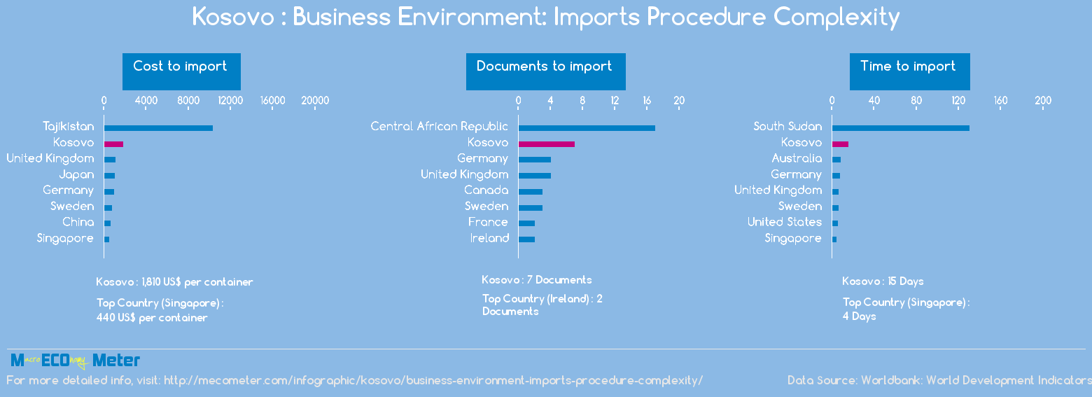 Kosovo : Business Environment: Imports Procedure Complexity