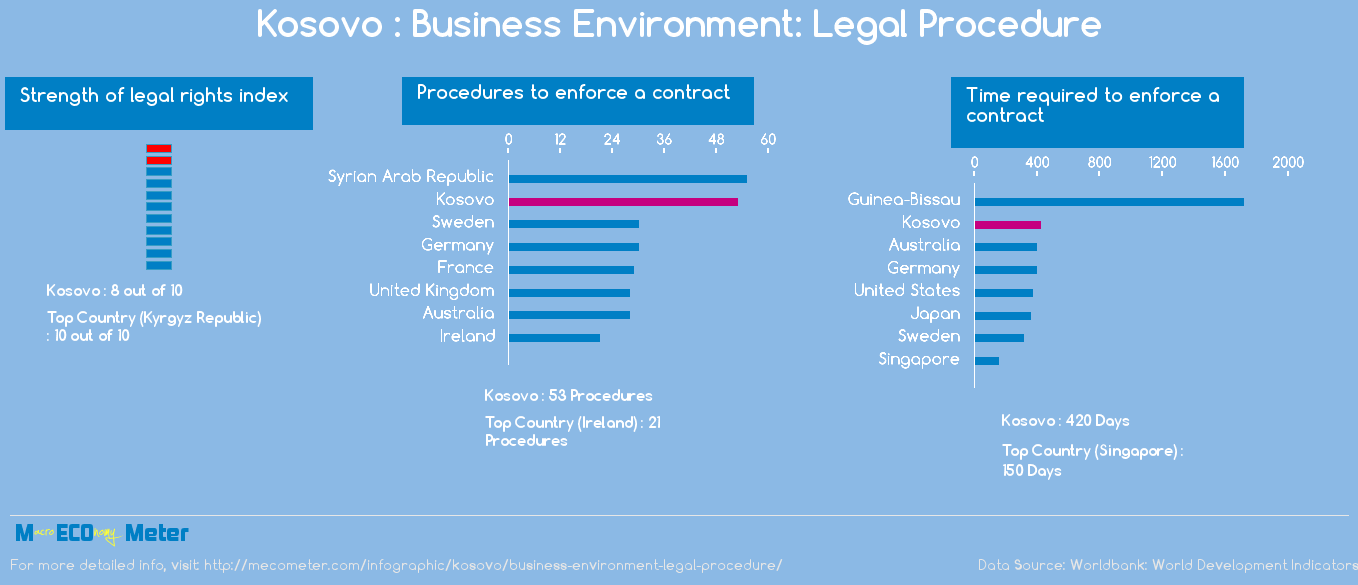 Kosovo : Business Environment: Legal Procedure