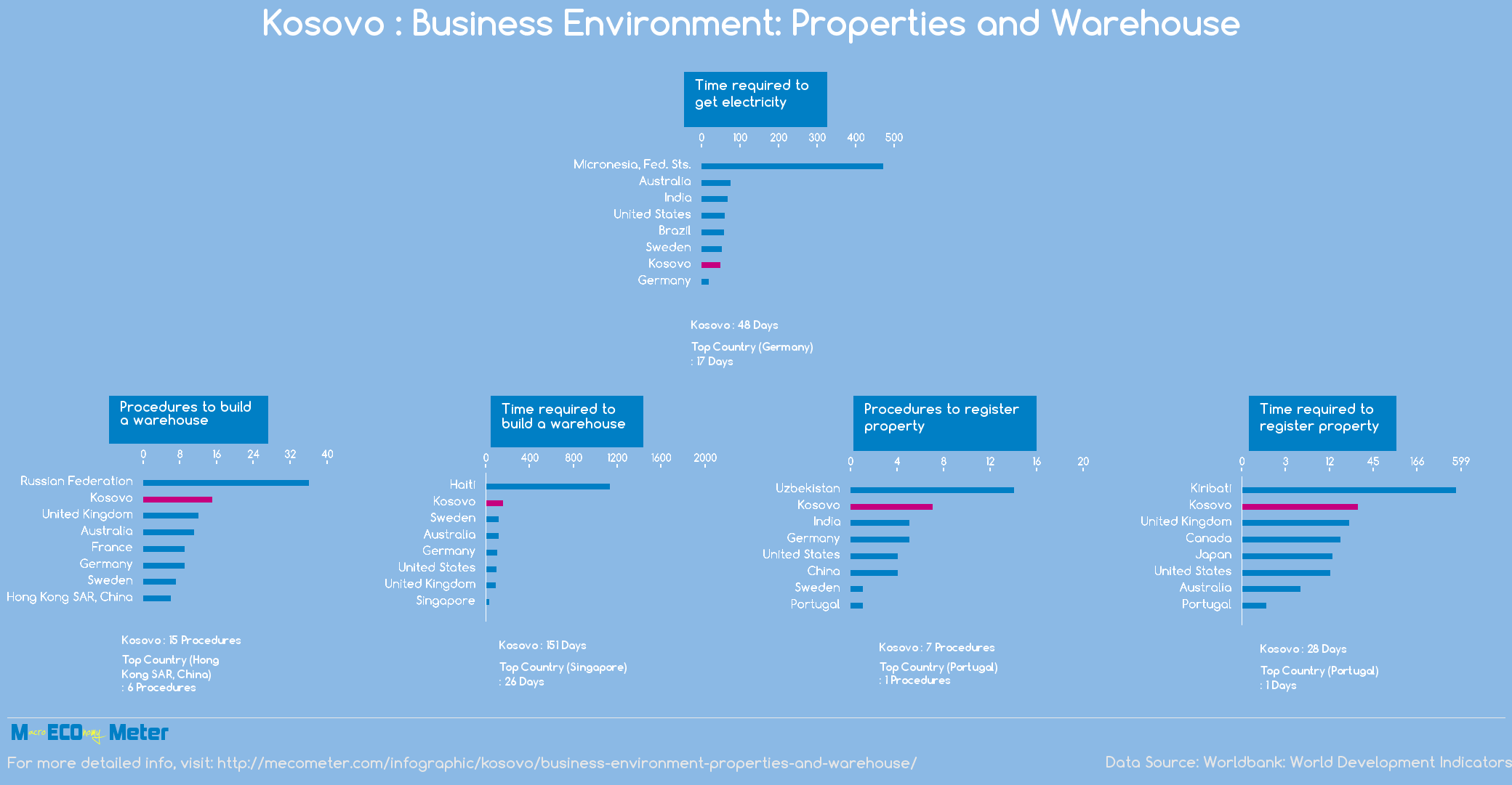 Kosovo : Business Environment: Properties and Warehouse