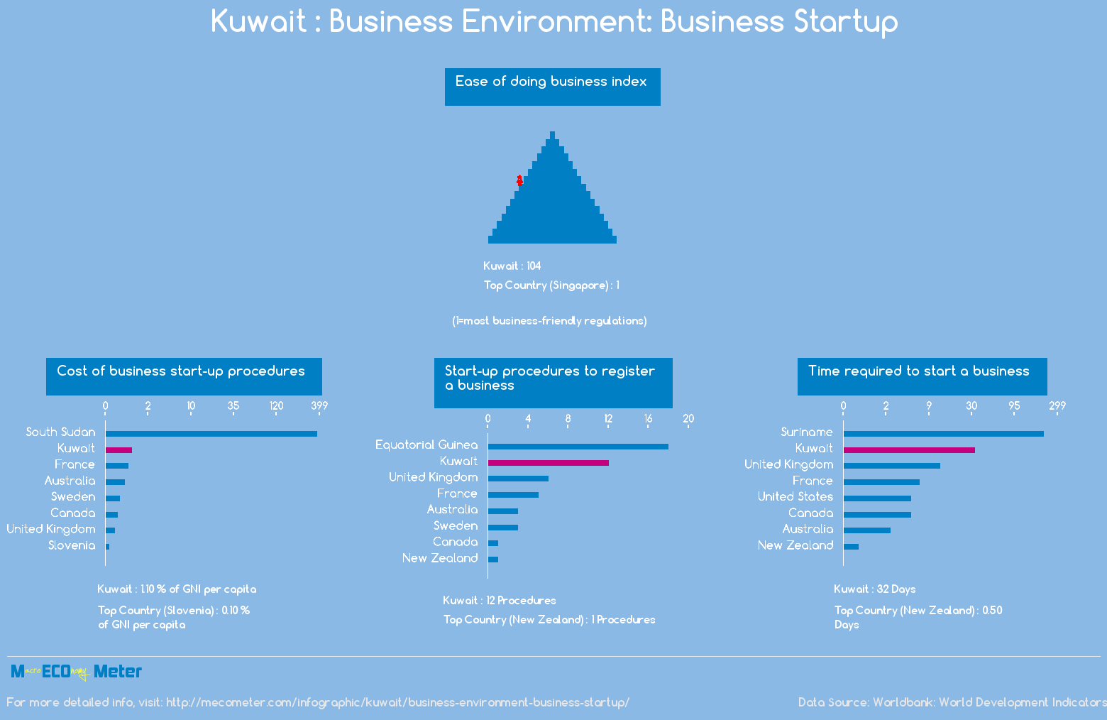 Kuwait : Business Environment: Business Startup