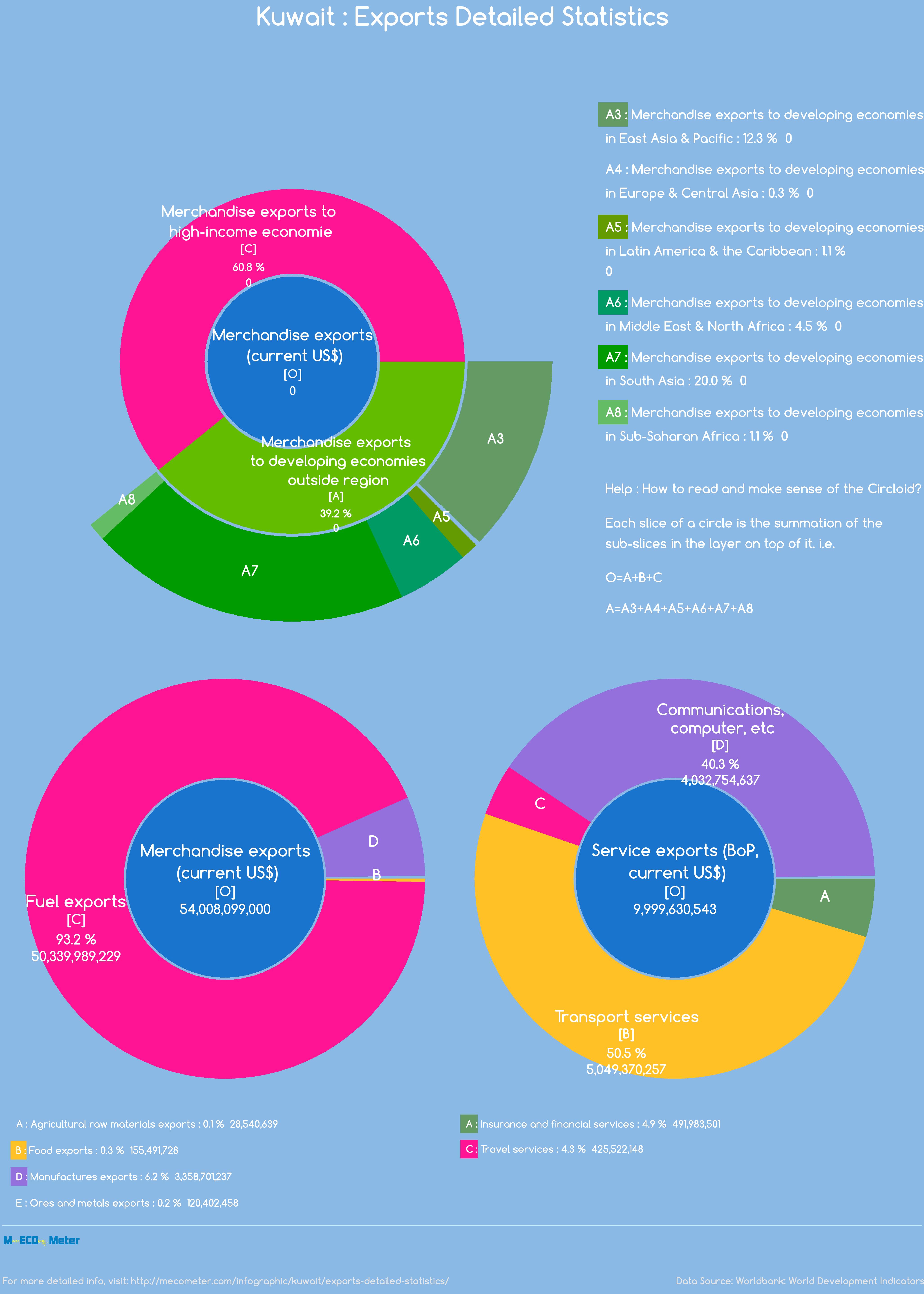 Kuwait : Exports Detailed Statistics