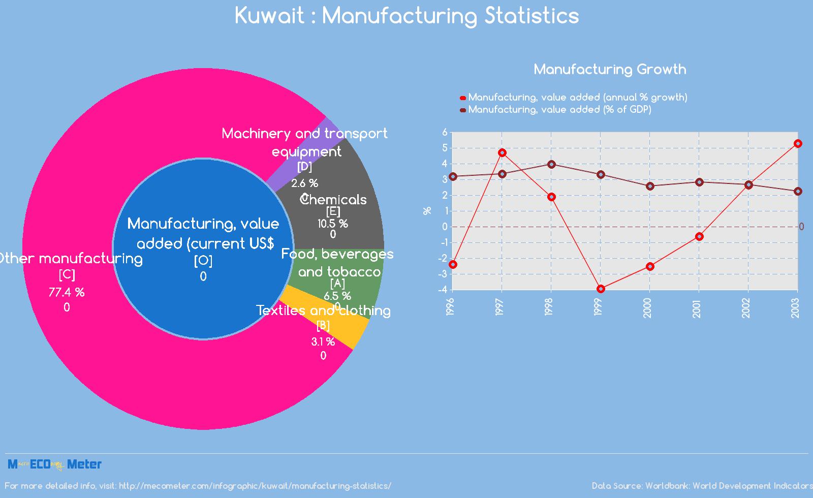 Kuwait : Manufacturing Statistics