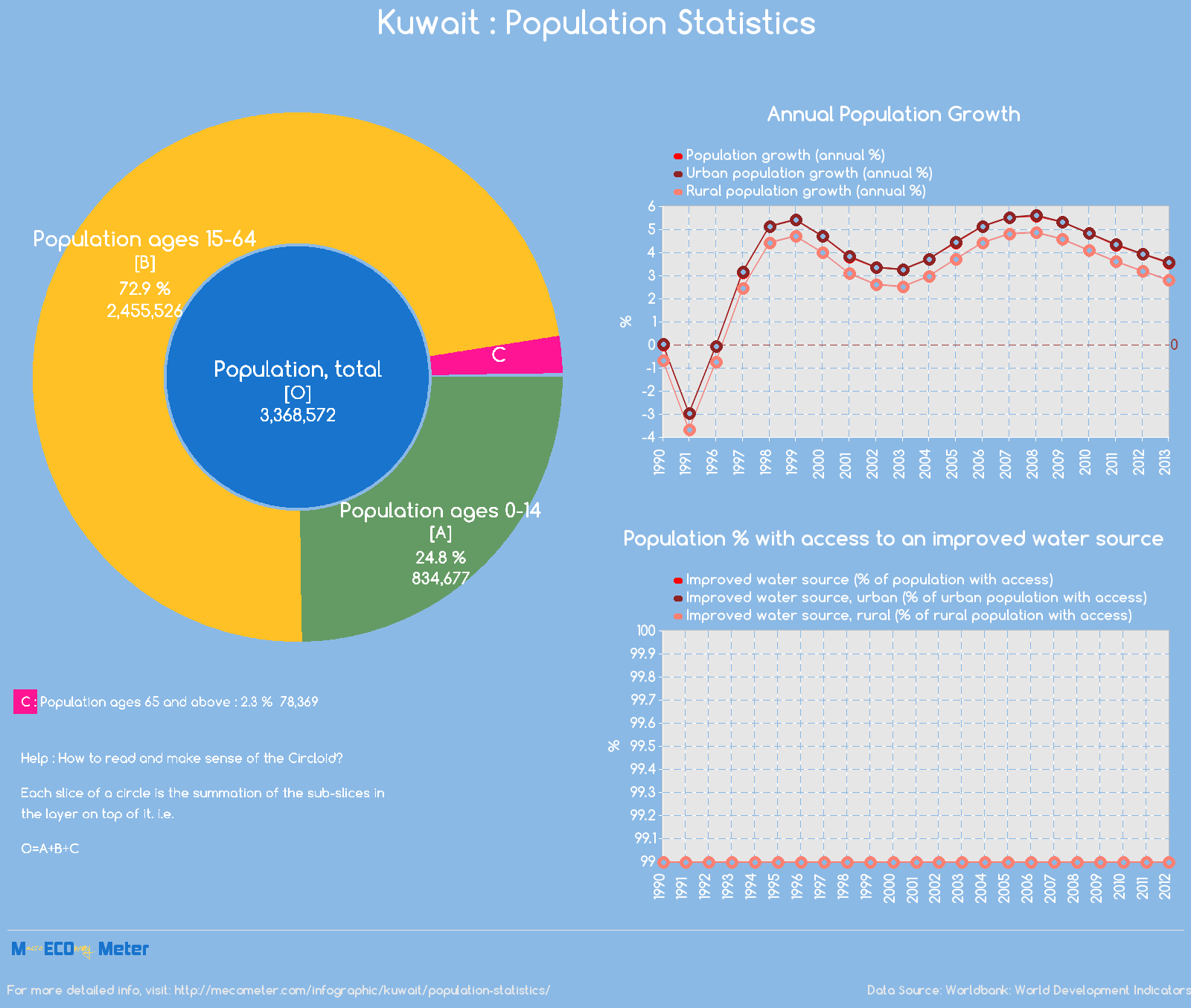 Kuwait : Population Statistics