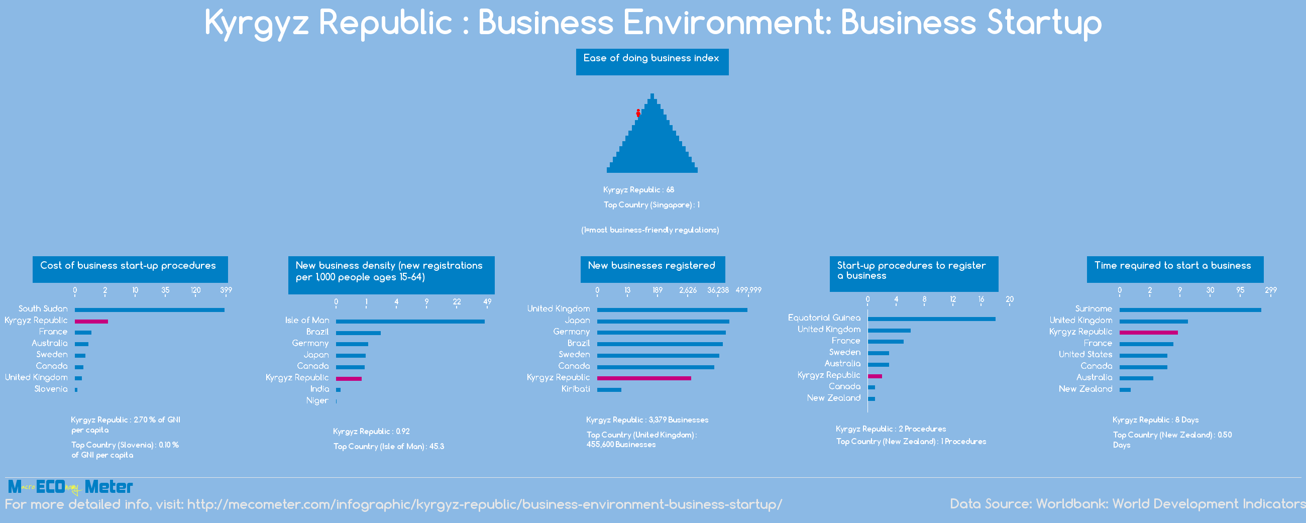 Kyrgyz Republic : Business Environment: Business Startup