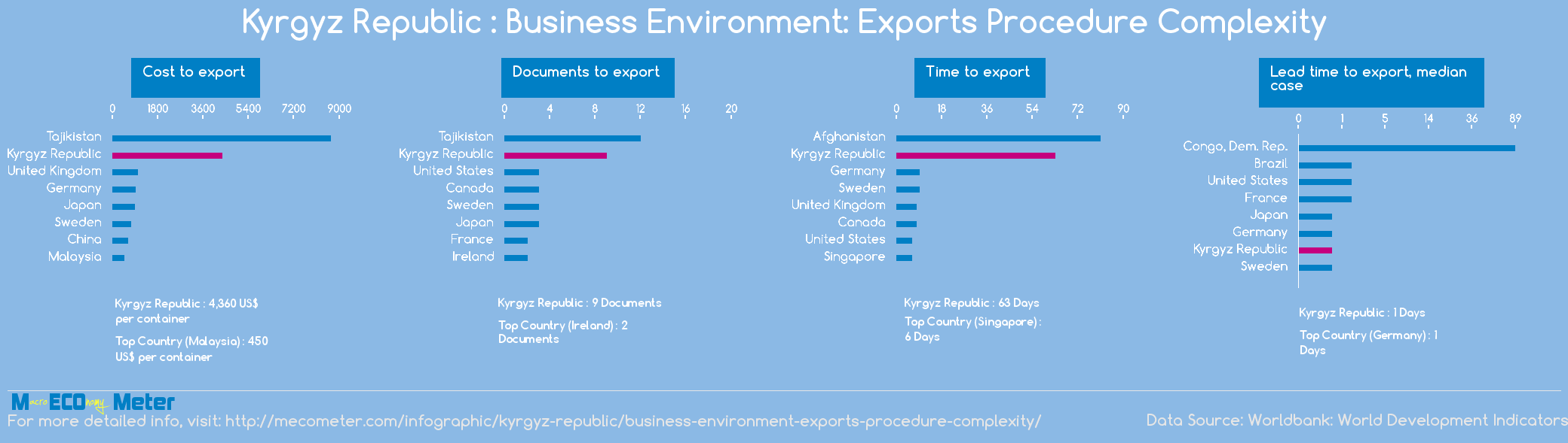 Kyrgyz Republic : Business Environment: Exports Procedure Complexity