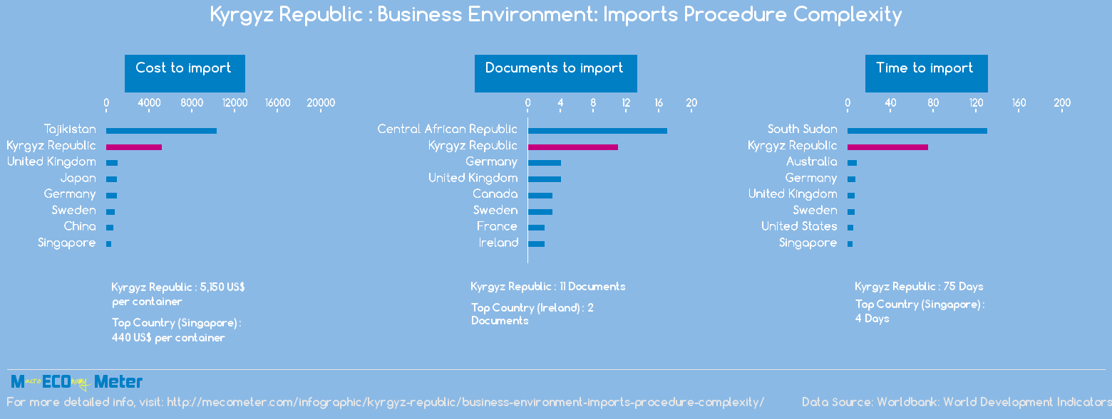 Kyrgyz Republic : Business Environment: Imports Procedure Complexity
