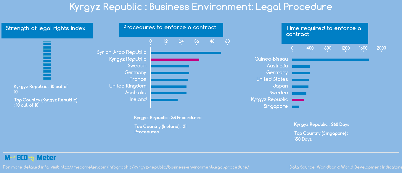 Kyrgyz Republic : Business Environment: Legal Procedure