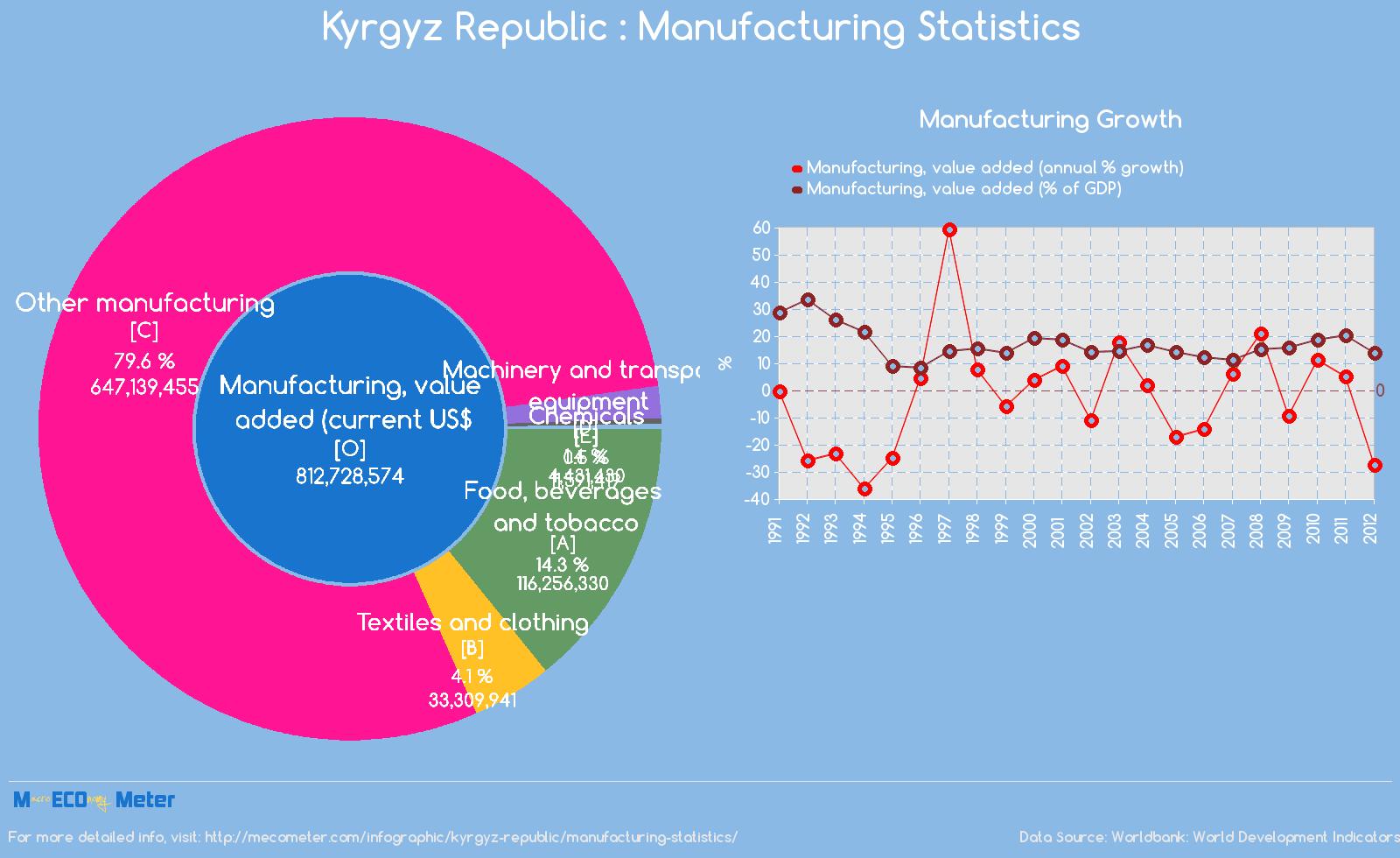 Kyrgyz Republic : Manufacturing Statistics