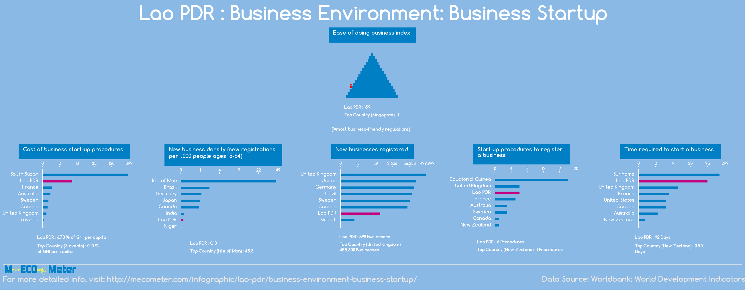 Lao PDR : Business Environment: Business Startup