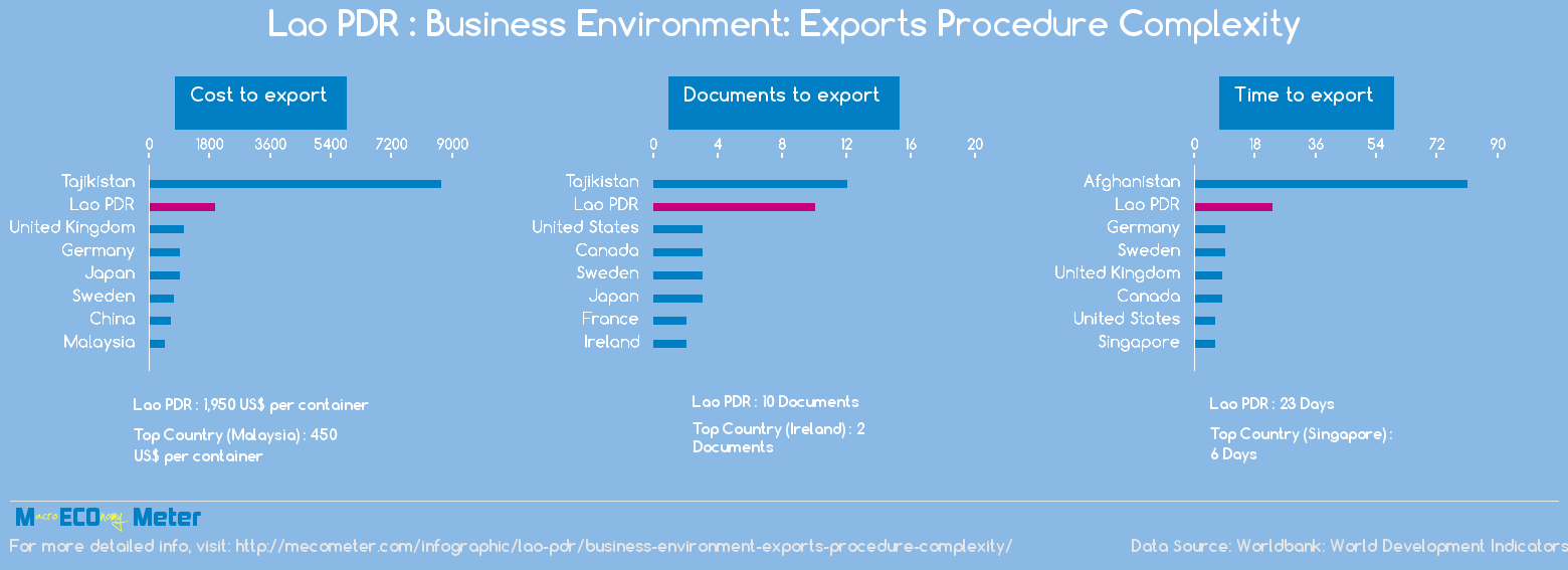 Lao PDR : Business Environment: Exports Procedure Complexity