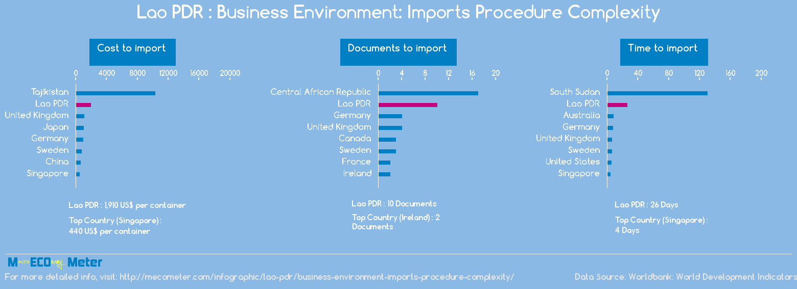 Lao PDR : Business Environment: Imports Procedure Complexity