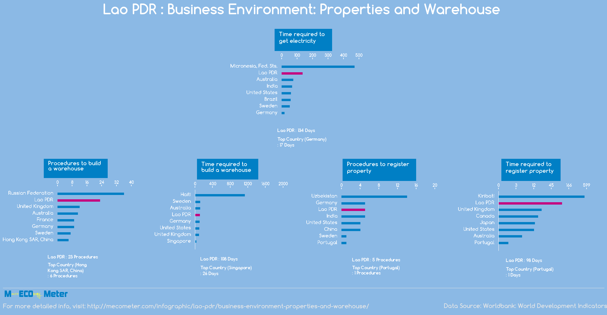 Lao PDR : Business Environment: Properties and Warehouse