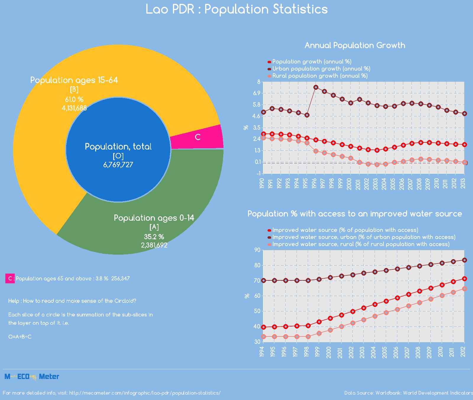 Lao PDR : Population Statistics