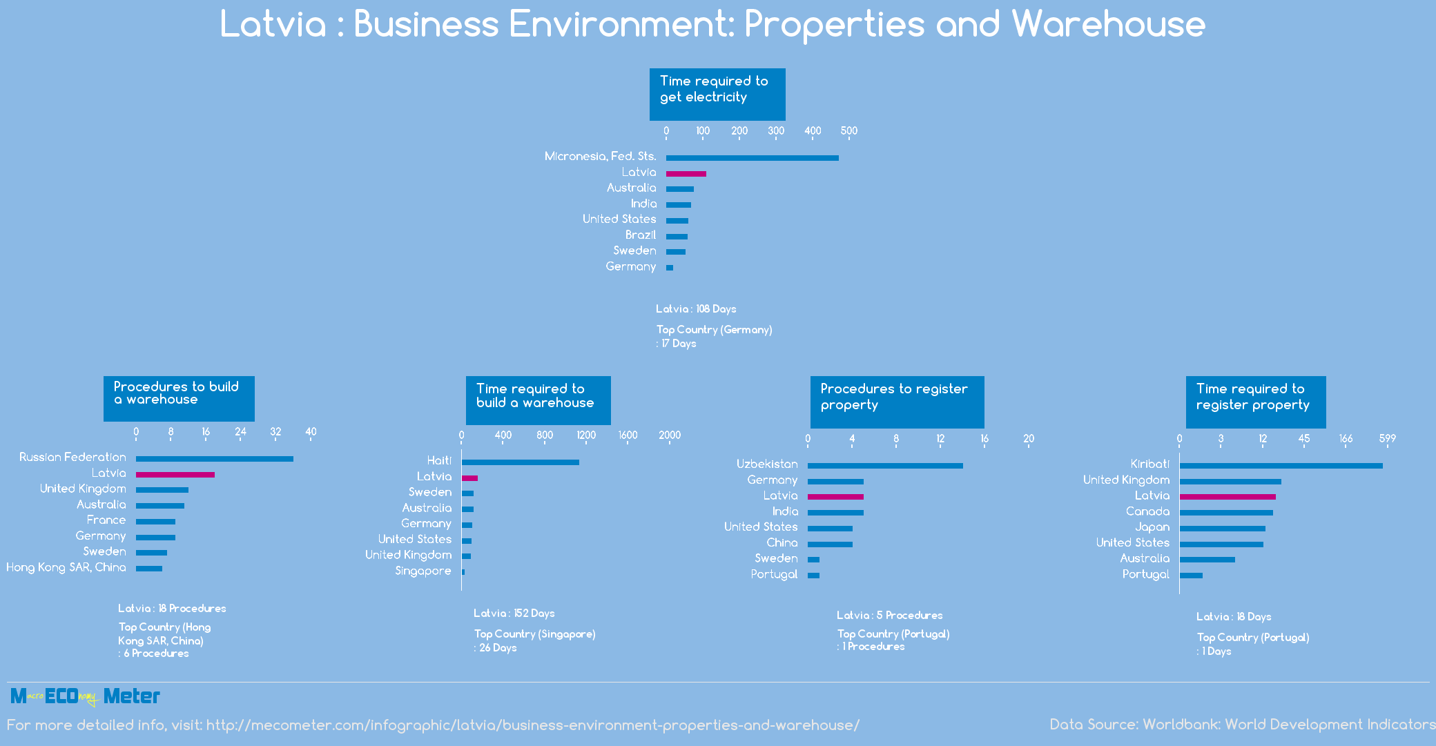 Latvia : Business Environment: Properties and Warehouse