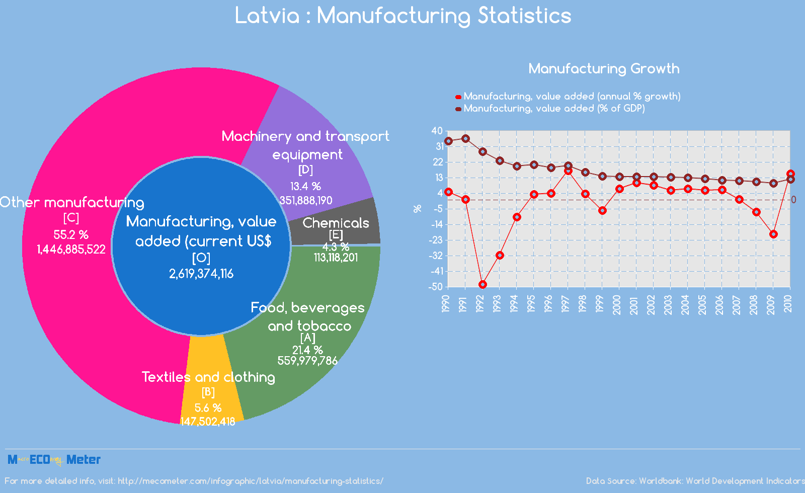 Latvia : Manufacturing Statistics