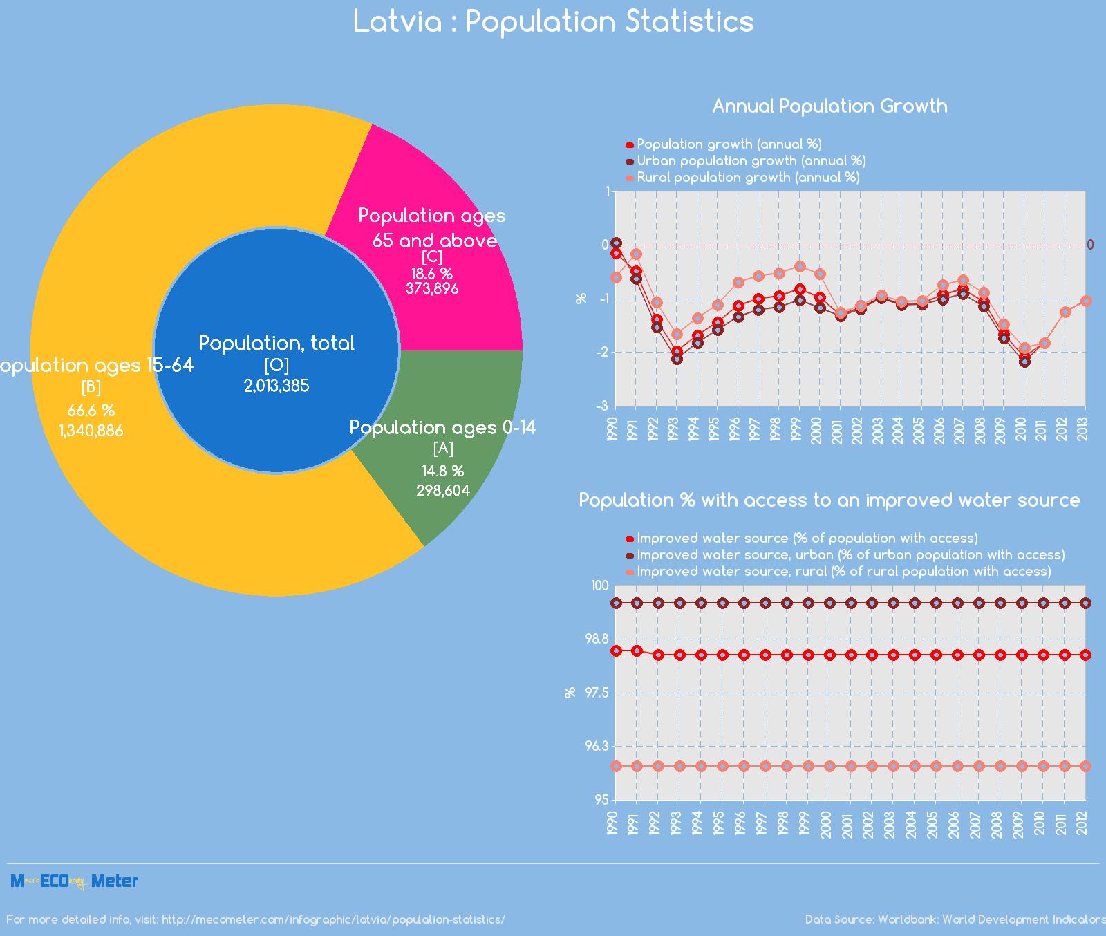 Latvia : Population Statistics