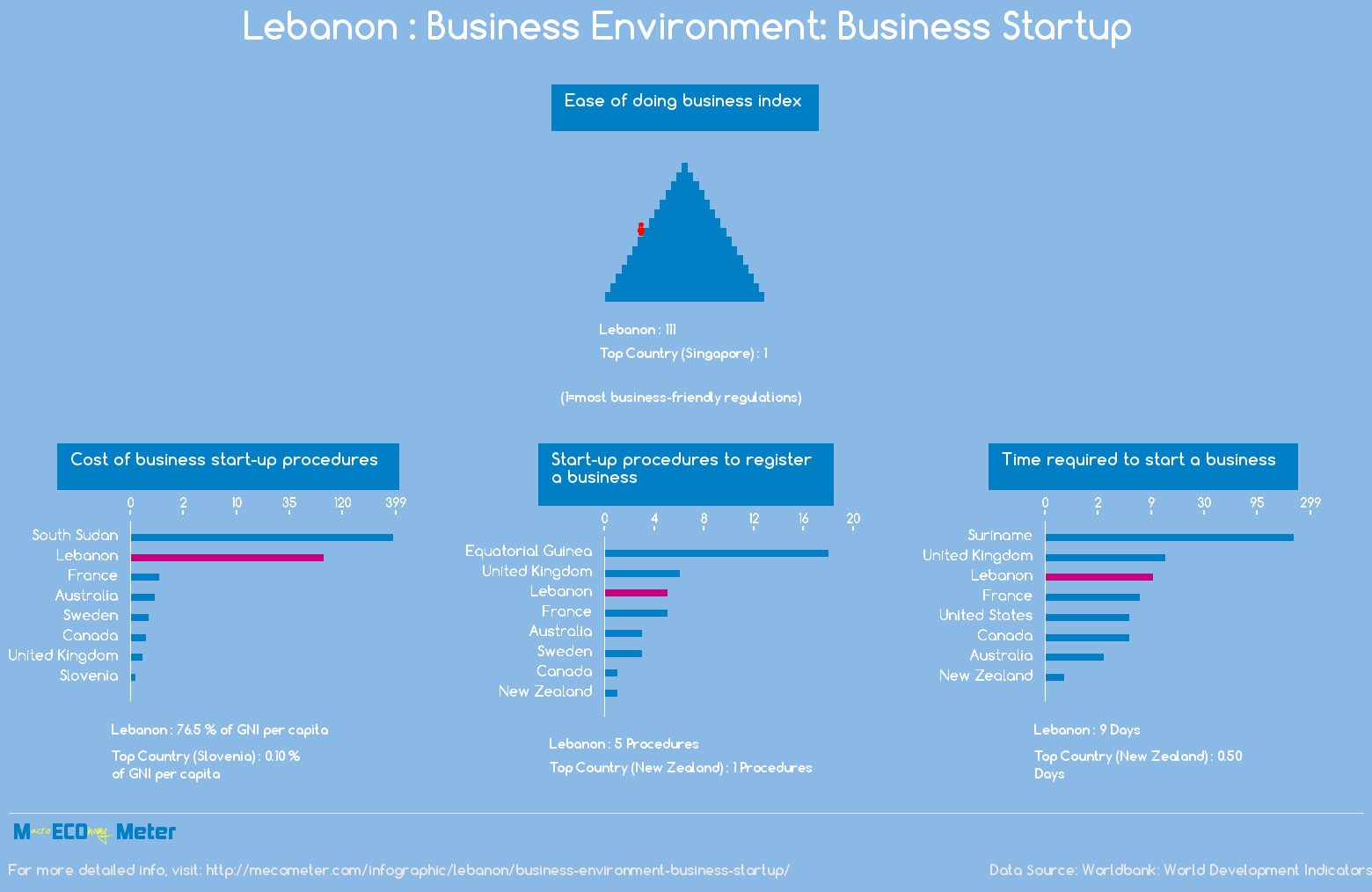 Lebanon : Business Environment: Business Startup