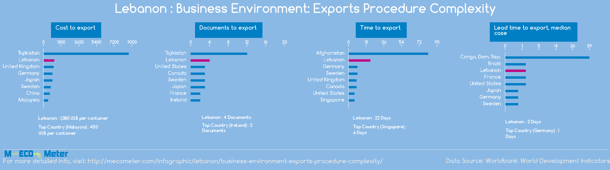 Lebanon : Business Environment: Exports Procedure Complexity