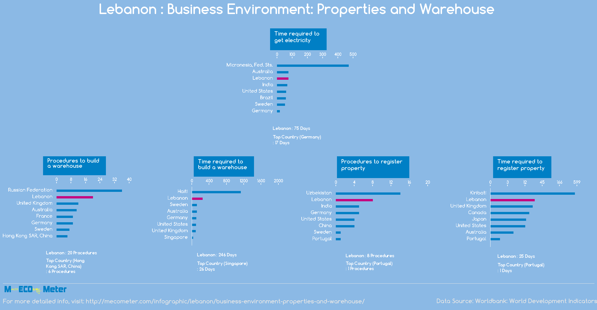 Lebanon : Business Environment: Properties and Warehouse