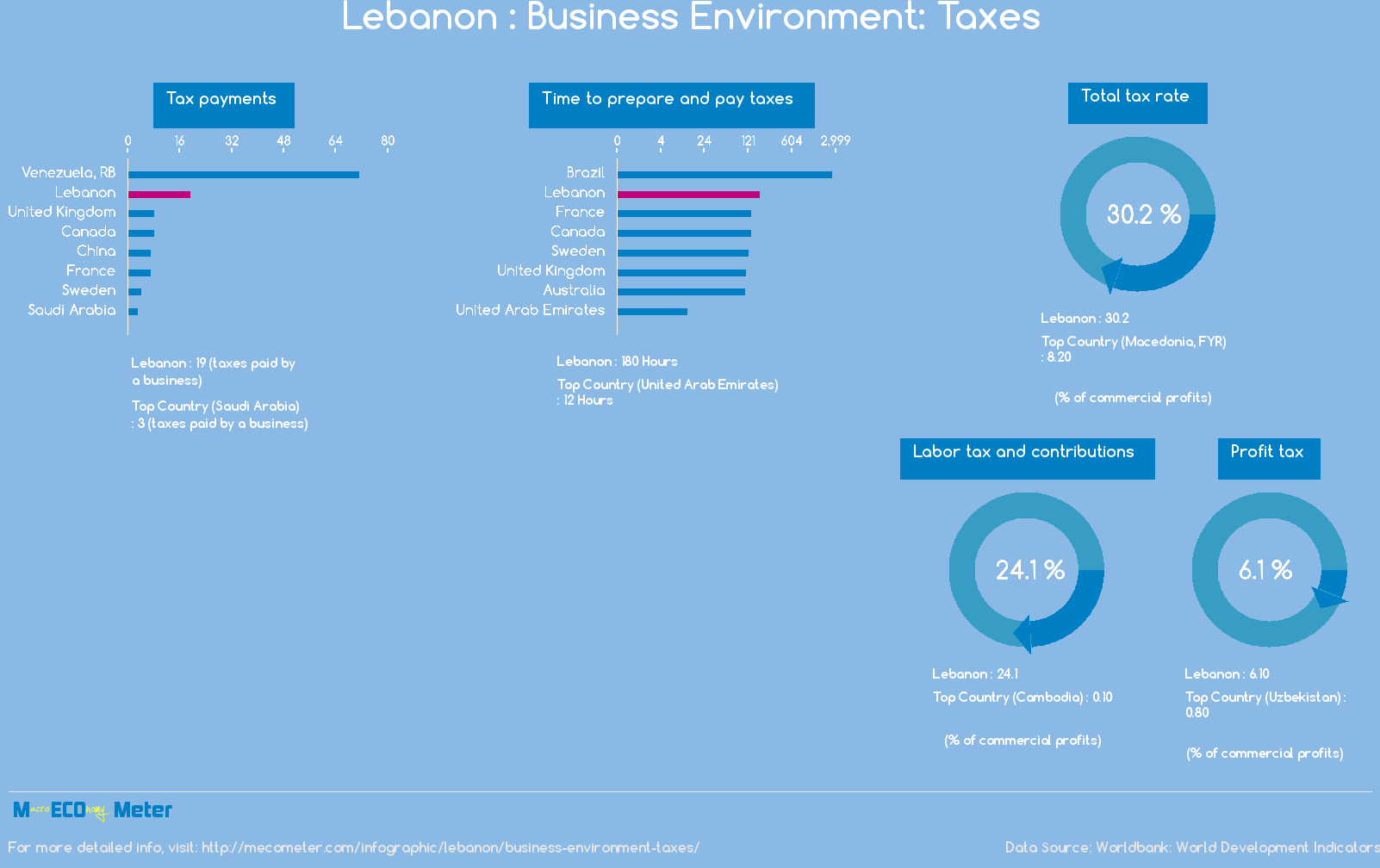 Lebanon : Business Environment: Taxes