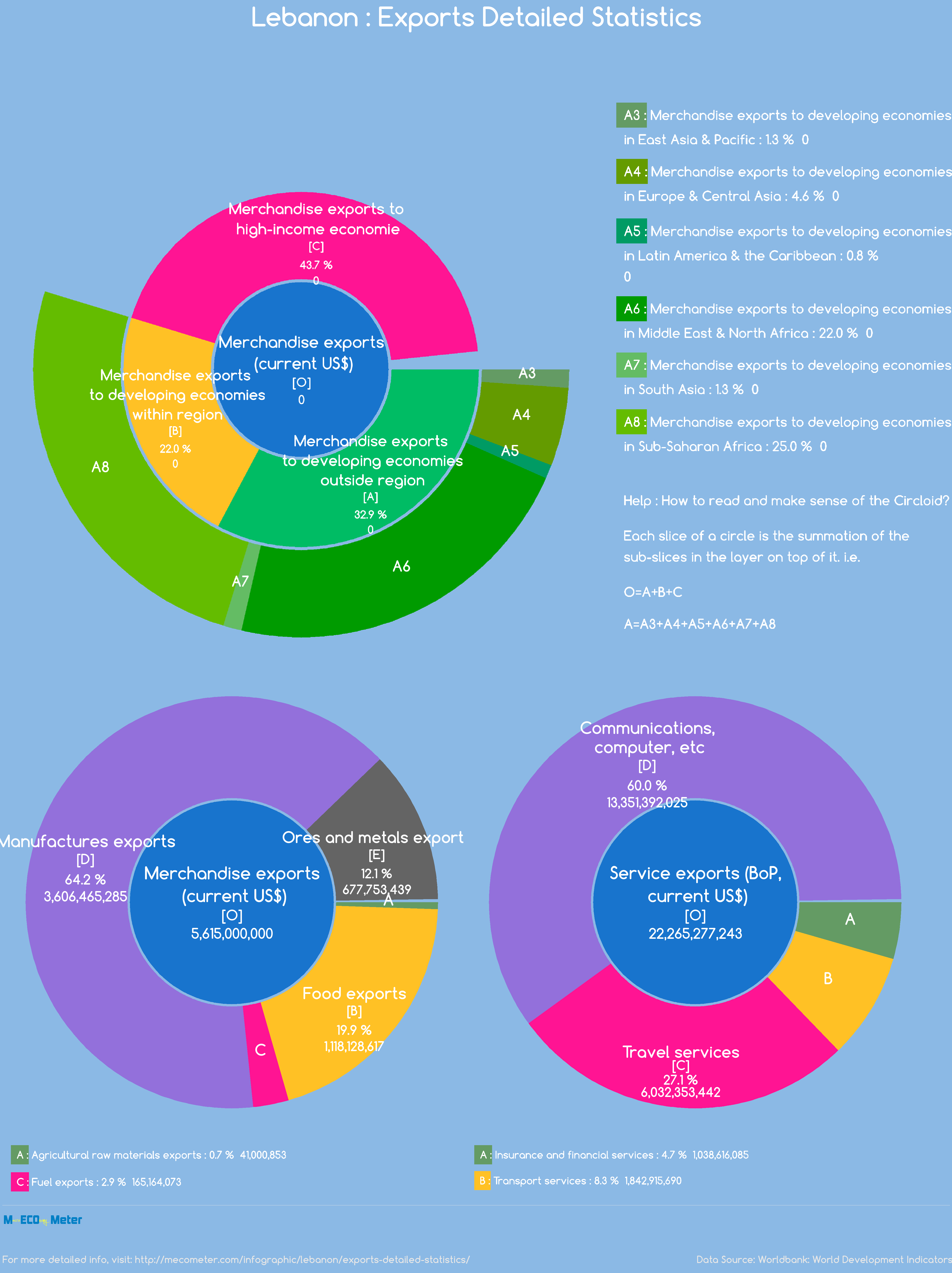 Lebanon : Exports Detailed Statistics