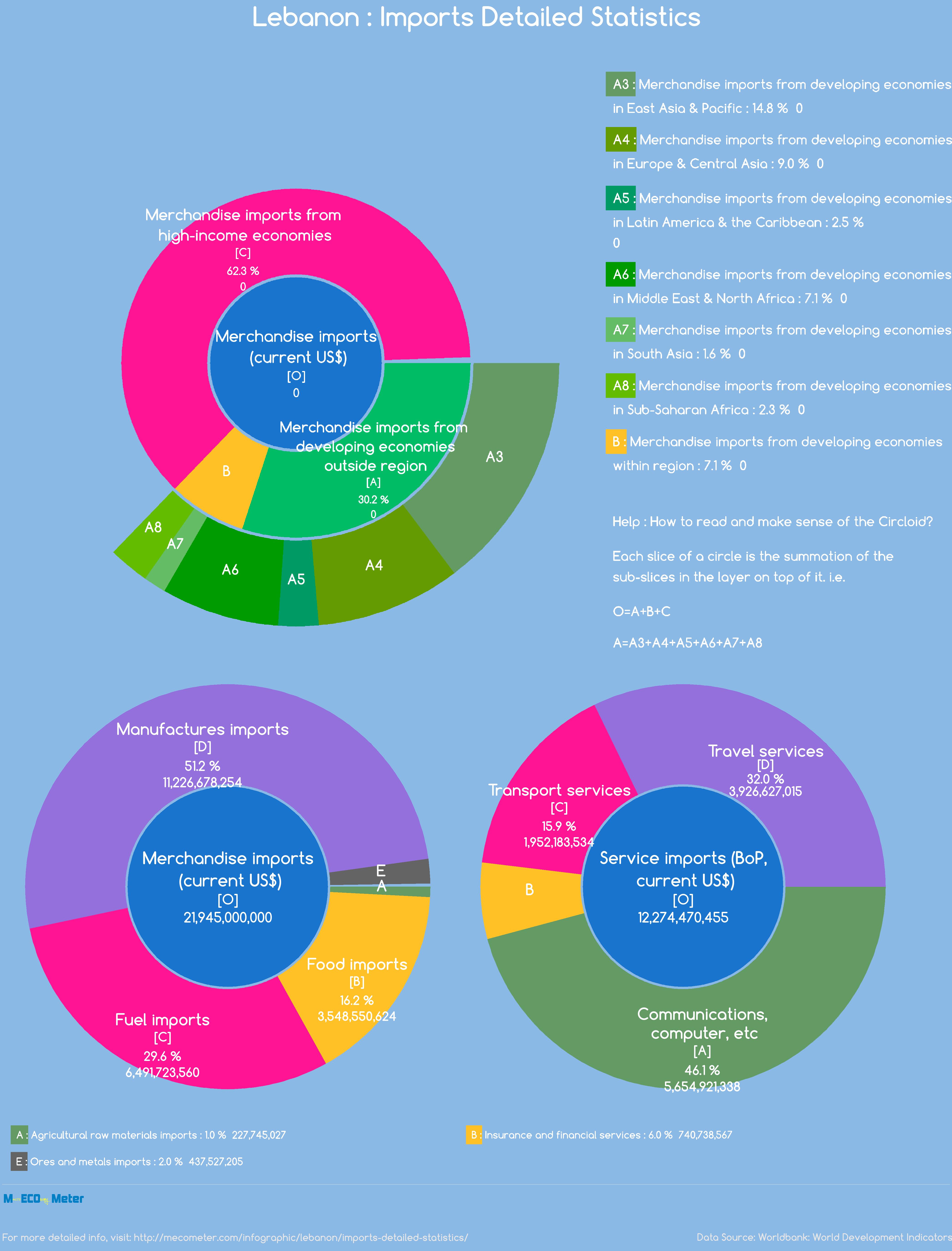 Lebanon : Imports Detailed Statistics