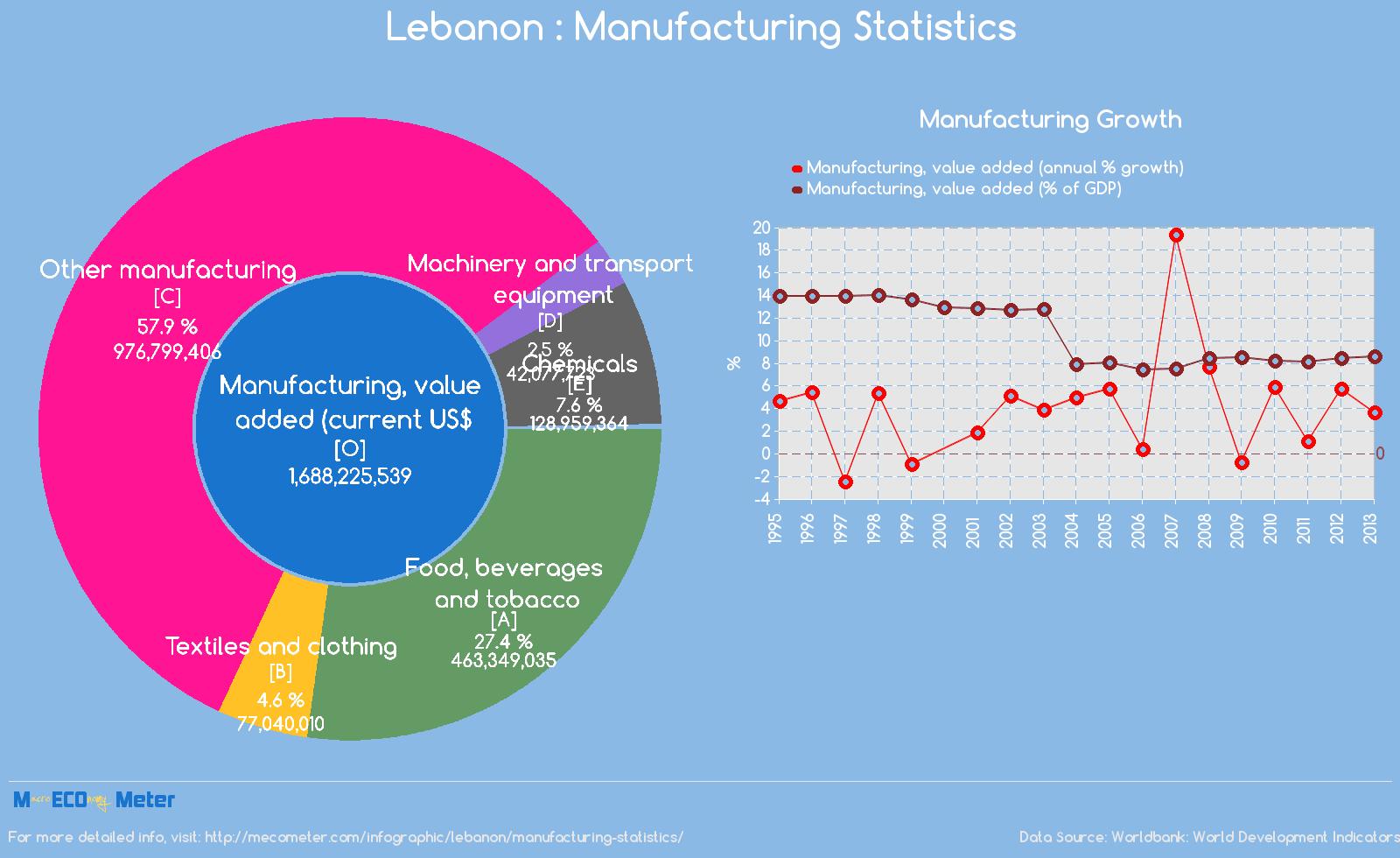 Lebanon : Manufacturing Statistics