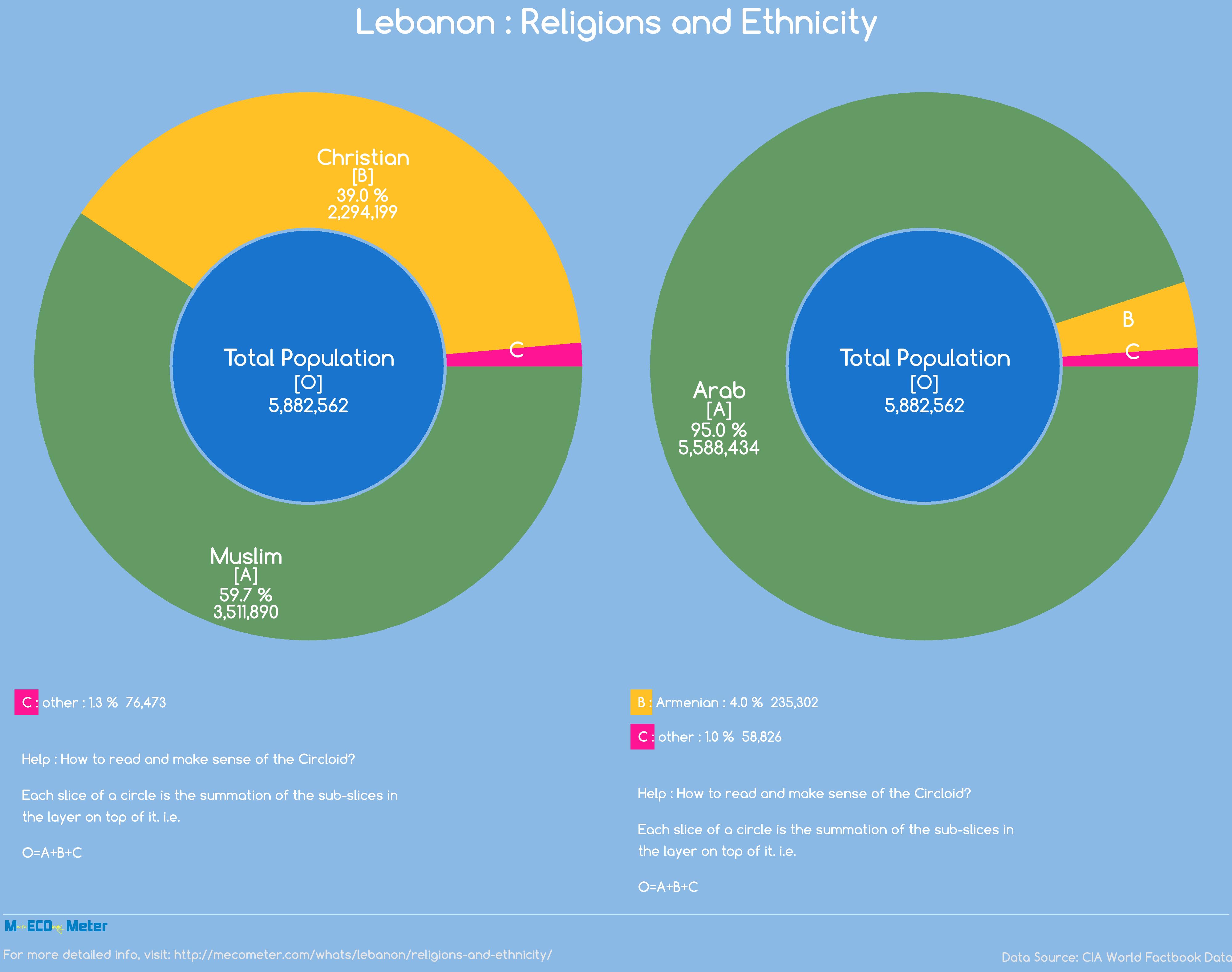 Lebanon : Religions and Ethnicity