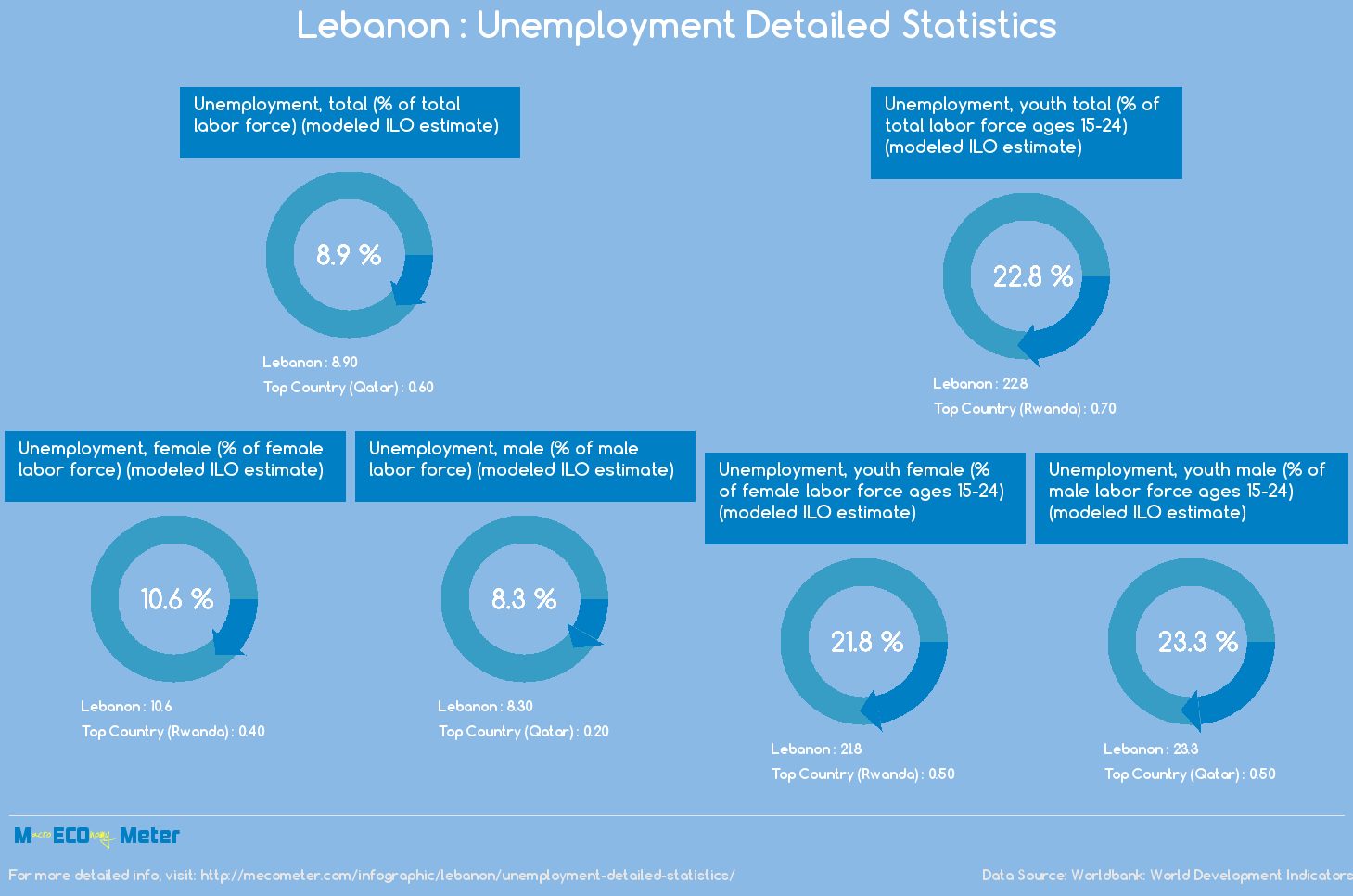 Lebanon : Unemployment Detailed Statistics