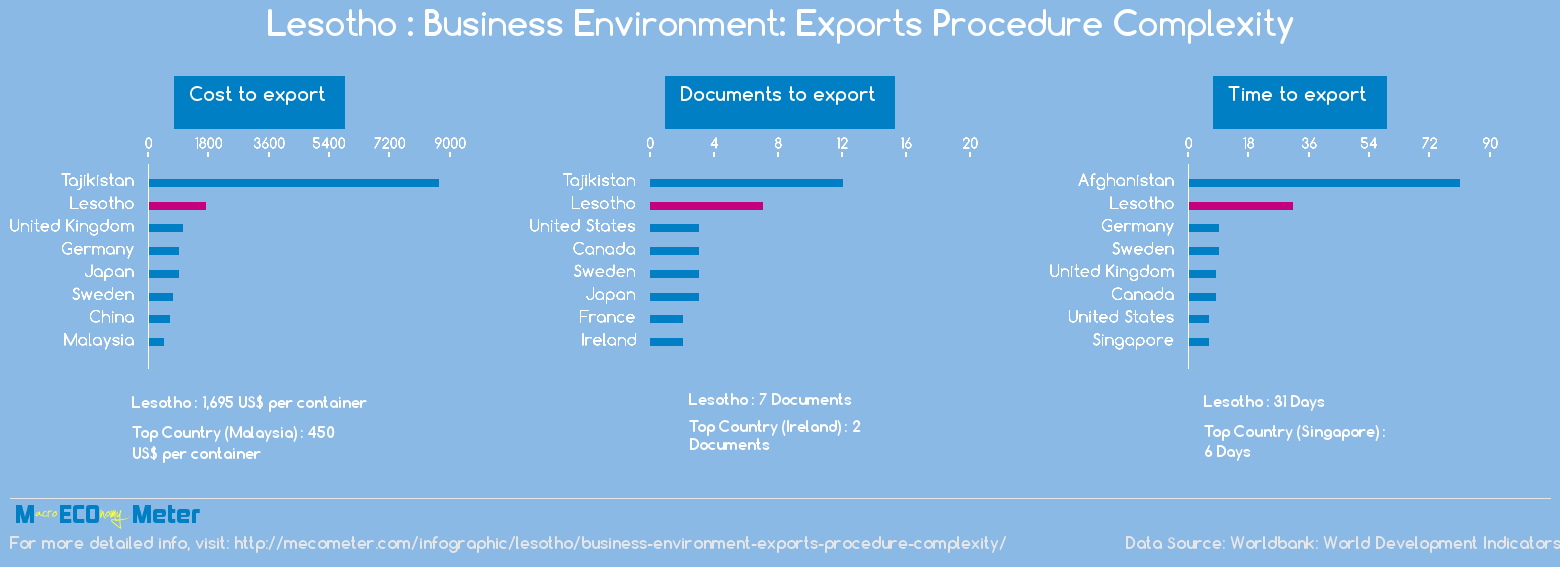 Lesotho : Business Environment: Exports Procedure Complexity