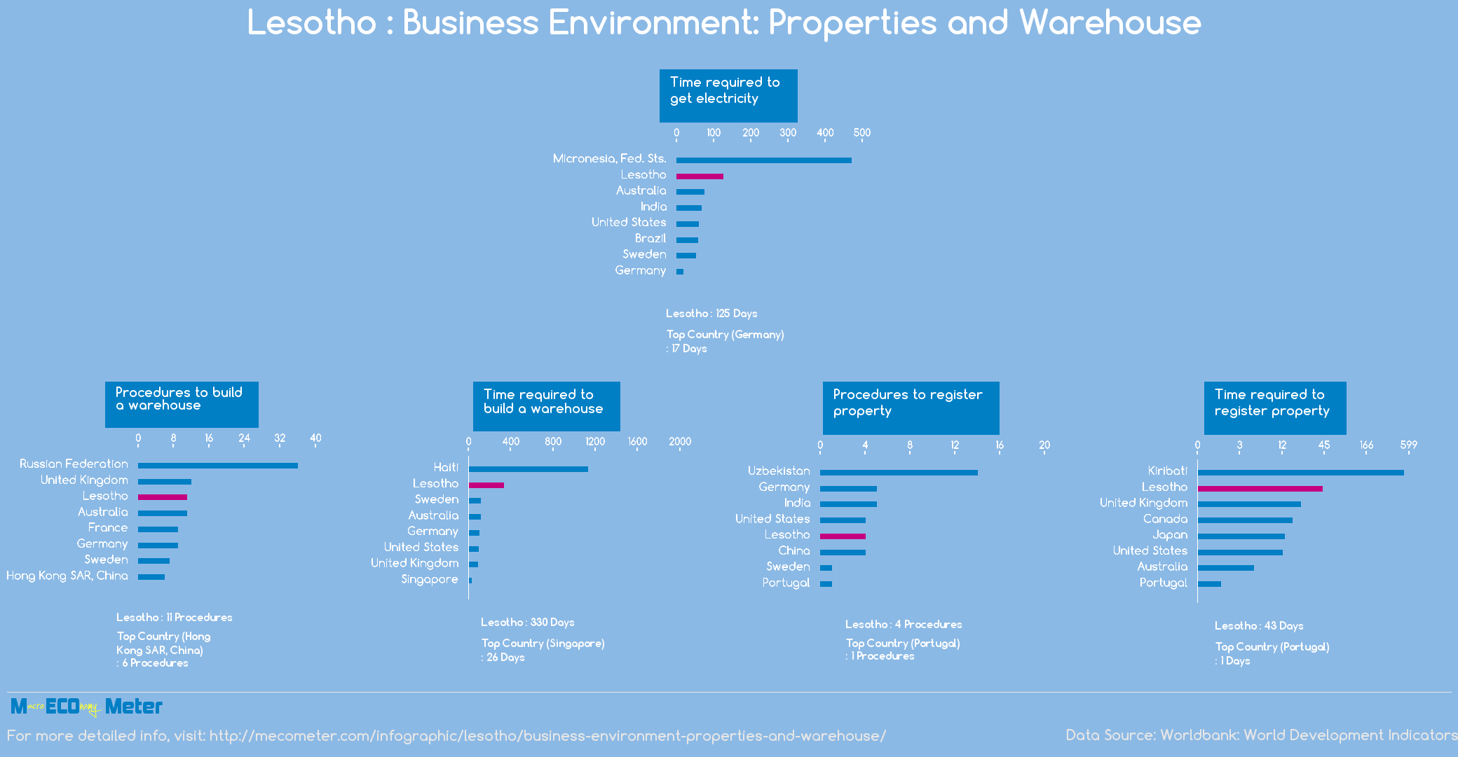 Lesotho : Business Environment: Properties and Warehouse
