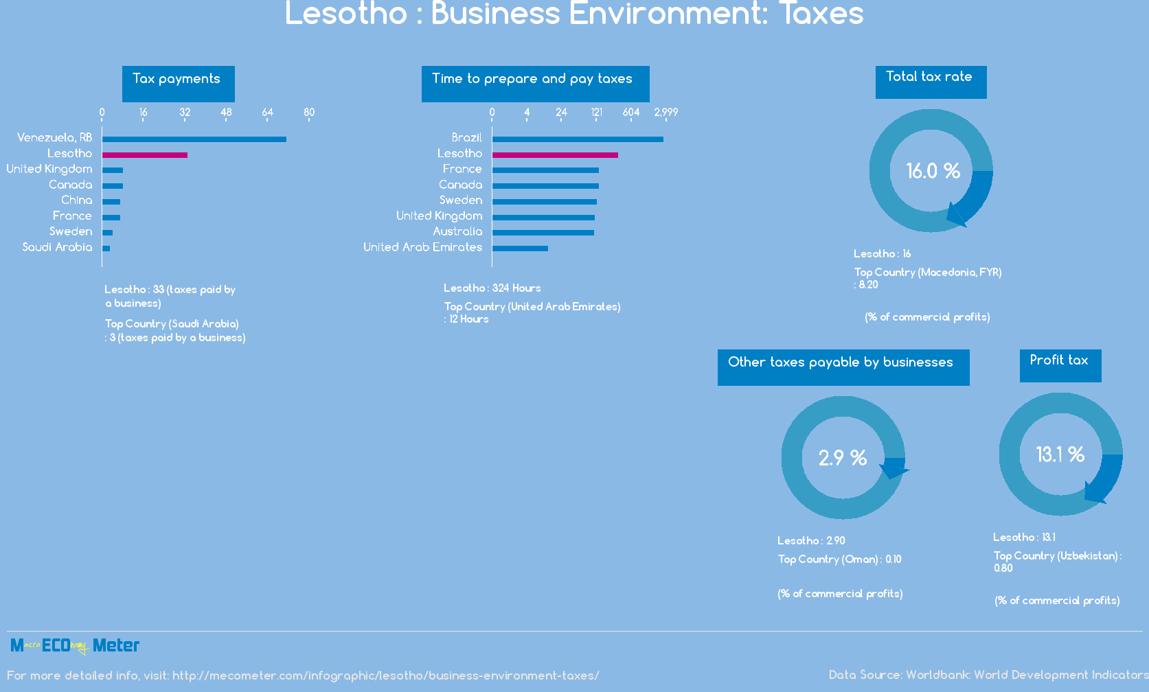 Lesotho : Business Environment: Taxes